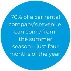 70% of Car Companies